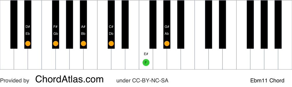 Piano chord chart for the E flat minor eleventh chord (Ebm11). The notes Eb, Gb, Bb, Db, F and Ab are highlighted.