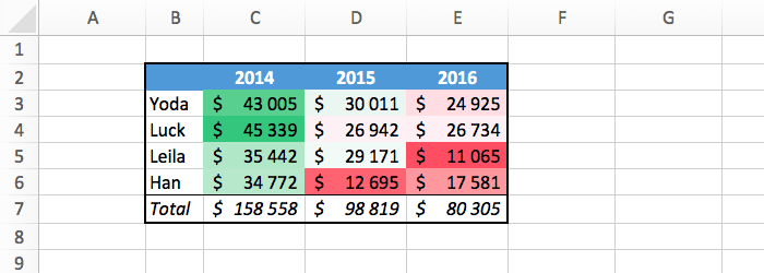Excel: Make Your Data Visual With Conditional Formatting