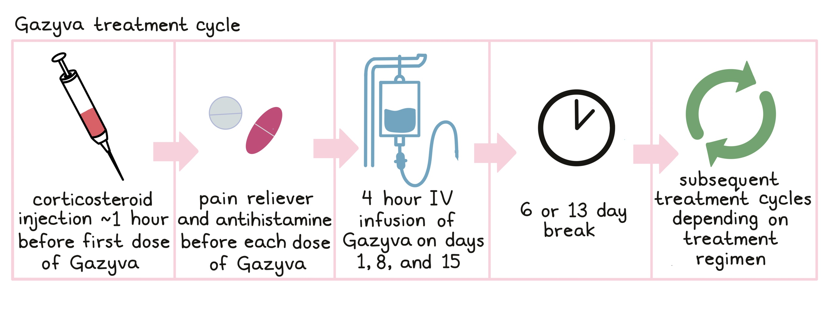 Illustration showing how Gazyva is administered