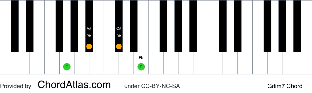 Piano chord chart for the G diminished seventh chord (Gdim7). The notes G, Bb, Db and Fb are highlighted.