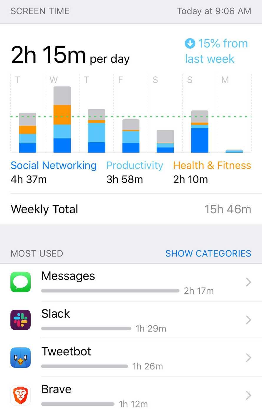 My phone screen time