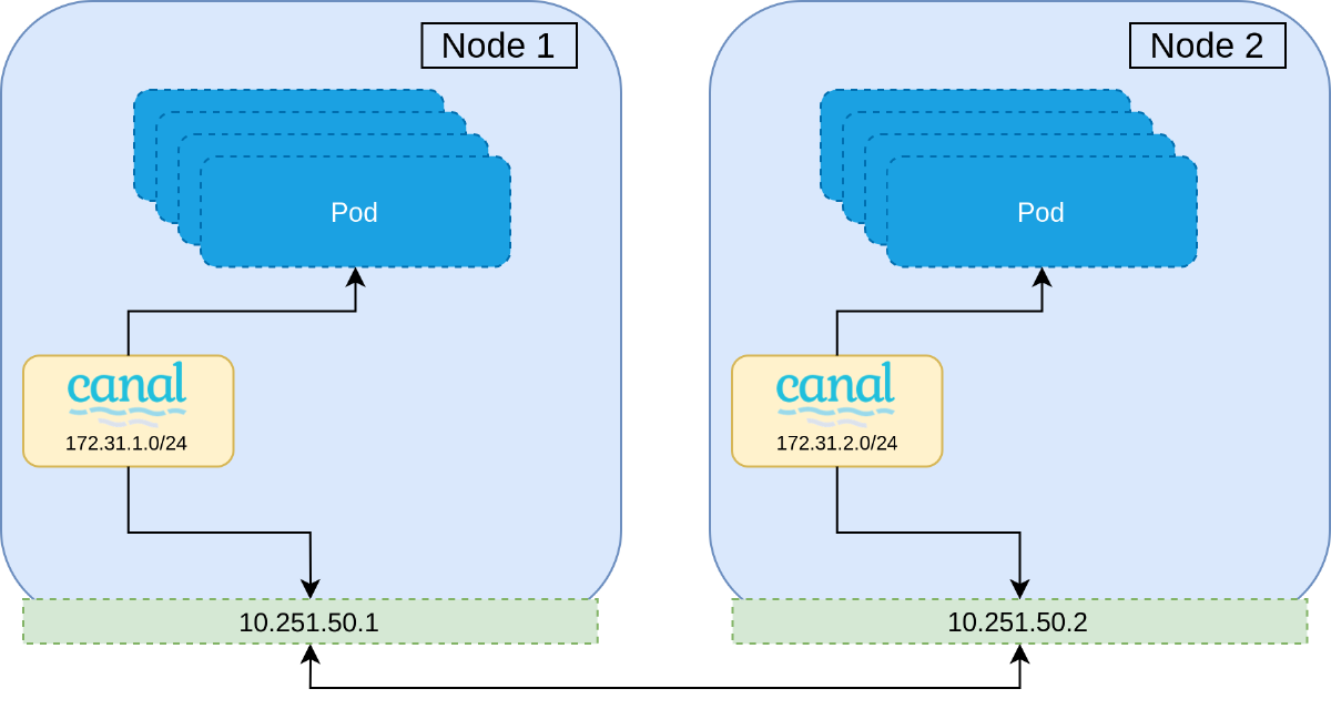 Step 0: Single CNI installed on the cluster.
