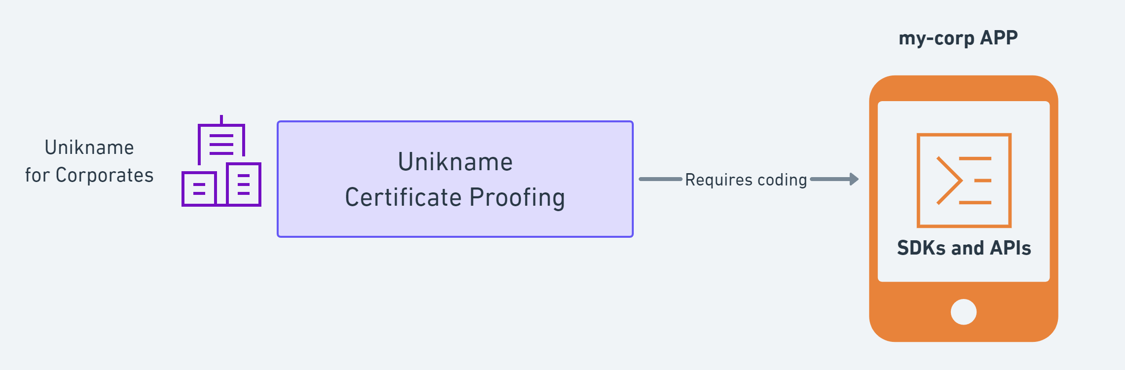 unikname_certificate_proofing