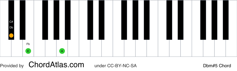 Piano chord chart for the D flat minor augmented chord (Dbm#5). The notes Db, Fb and A are highlighted.