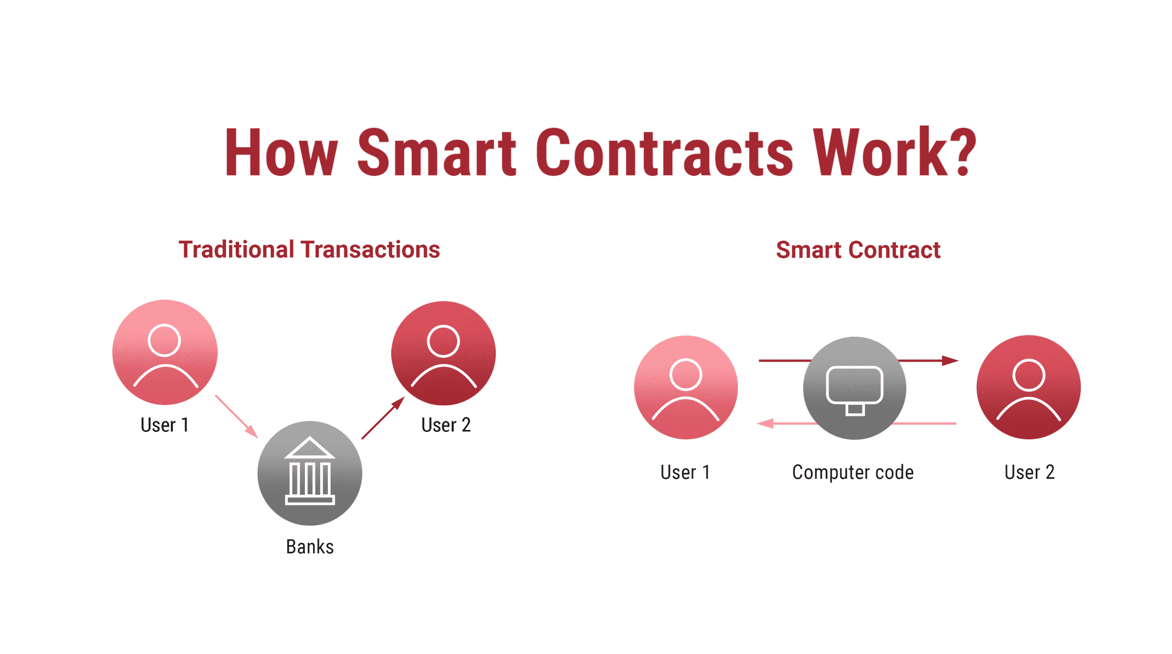 How does smart contract work? Simplified graphic - Ulam Labs