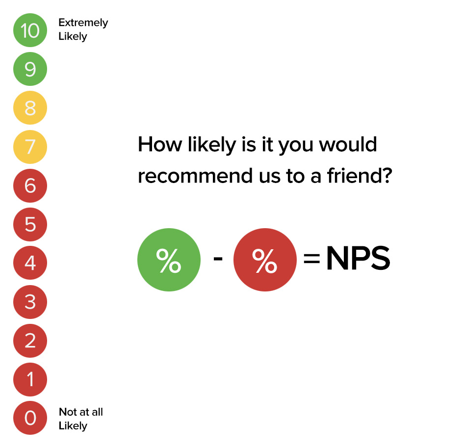 Net Promoter Score indicates how satisfied your customers are