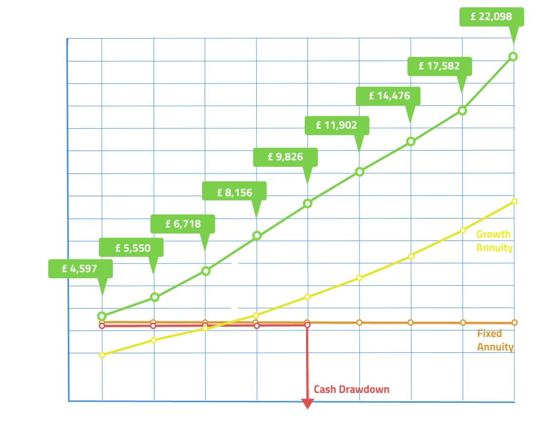 Graph of Expected Returns