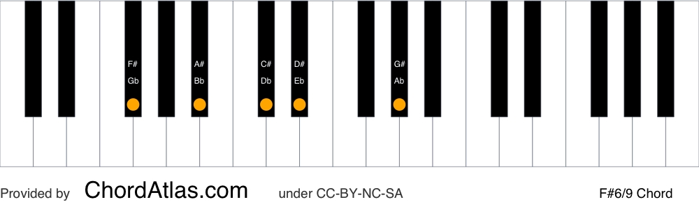 Piano chord chart for the F sharp sixth/ninth chord (F#6/9). The notes F#, A#, C#, D# and G# are highlighted.