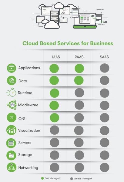 cloud based services for business