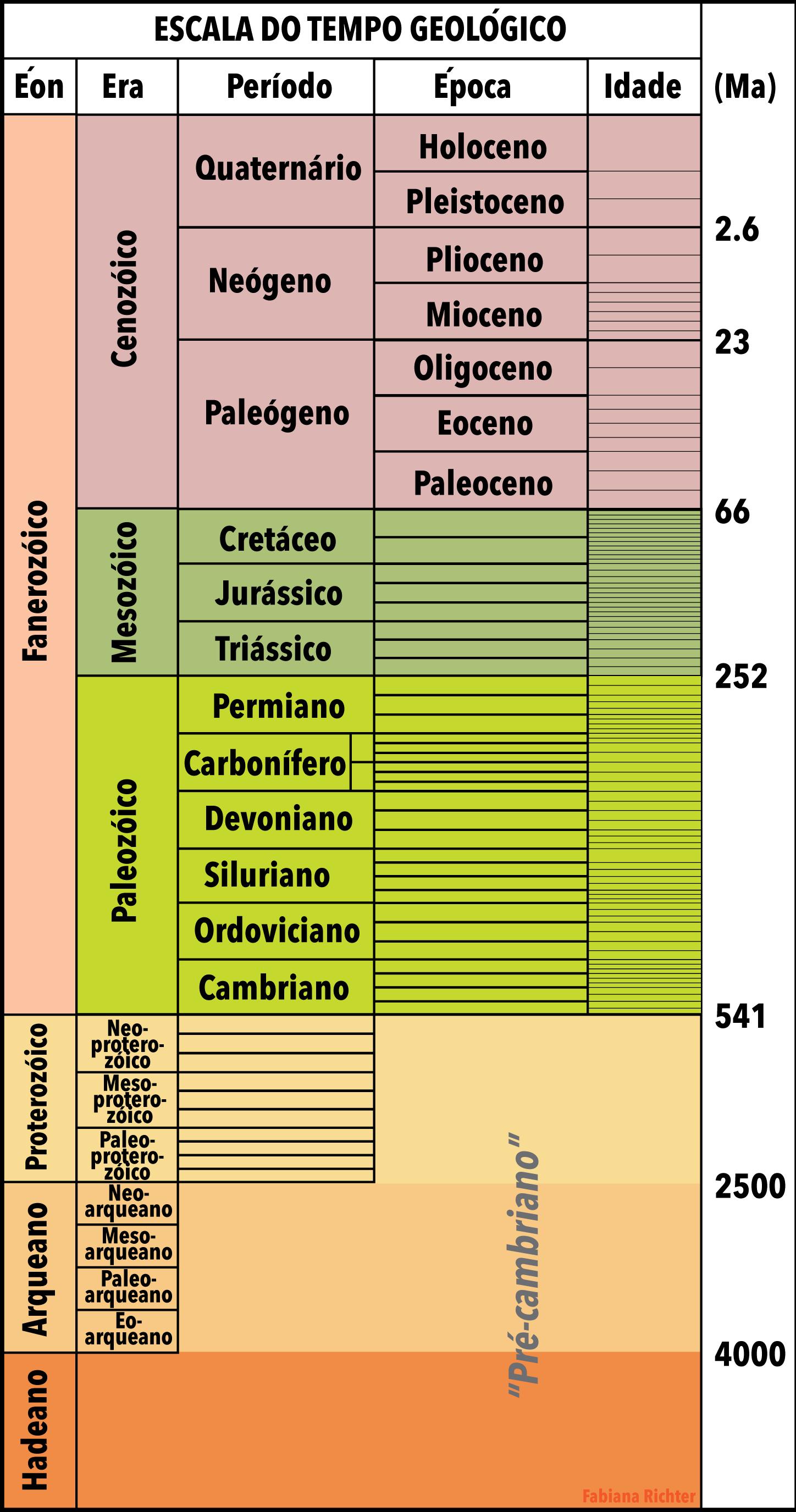 Escala do tempo geológico simplificada, mostrando os éons, eras, e as divisões de períodos, épocas e idades.