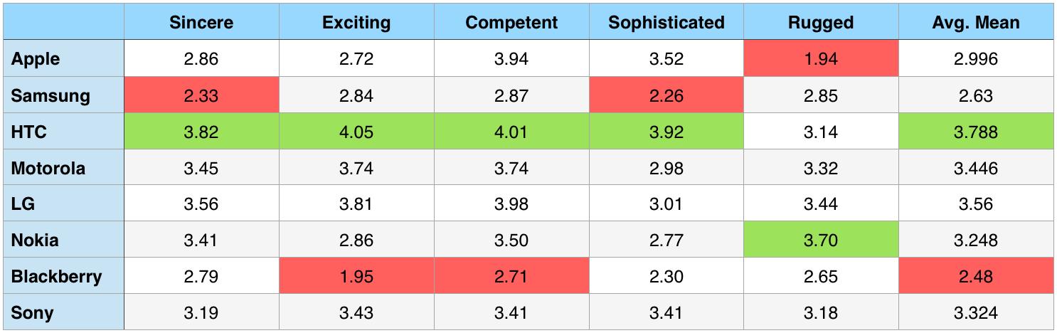 HTC users' perception