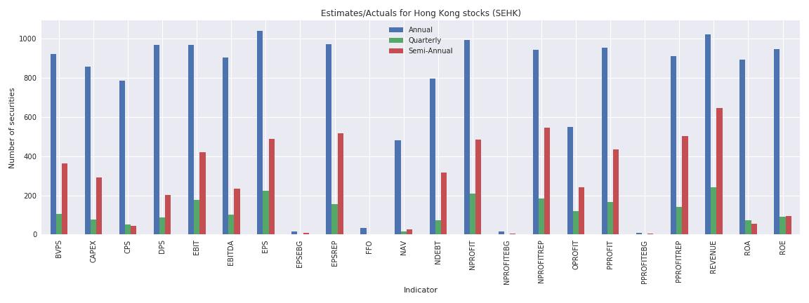 Hong Kong Reuters estimates