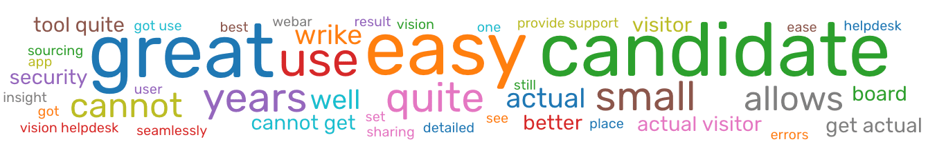 Word visualization for Usability.