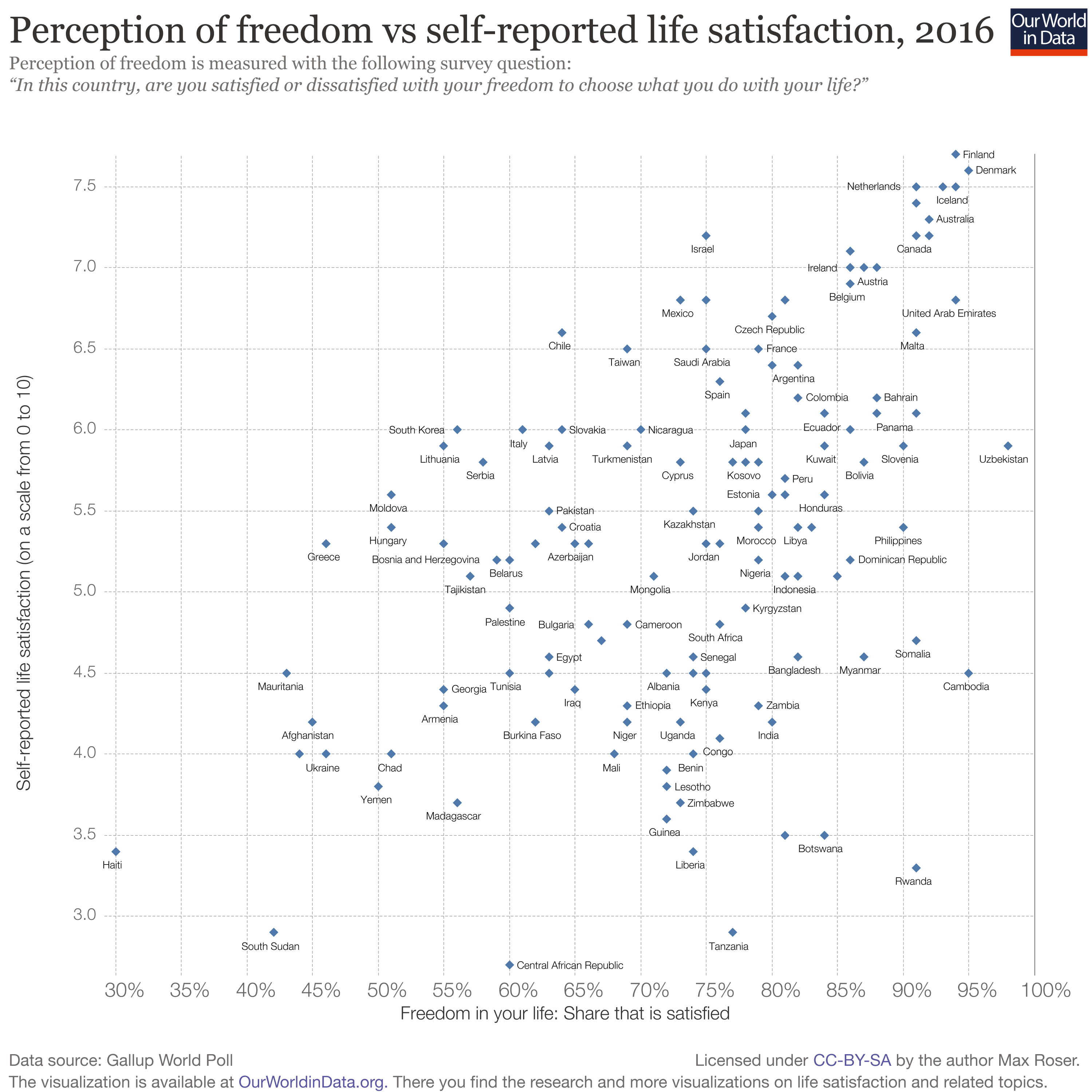 Perception of freedom vs self-reported life satisfaction, 2016