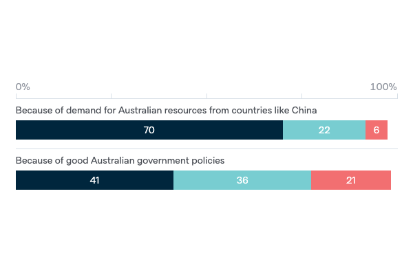Australia and the financial crisis - Lowy Institute Poll 2020
