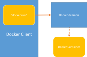 Docker - SystemD