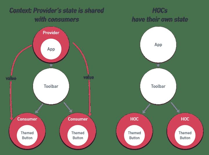 React Context vs HOCs