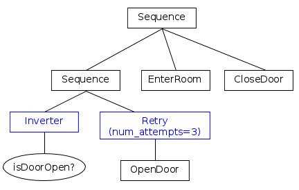 Simple Decorator: Enter Room