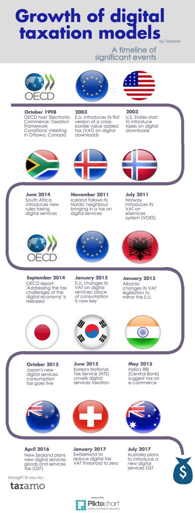 international digital tax laws
