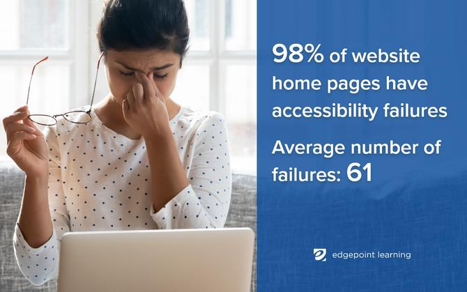 98% of website home pages have accessibility failures / Average number of failures: 61
