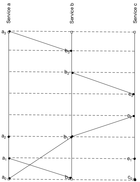 Lamport diagram of events