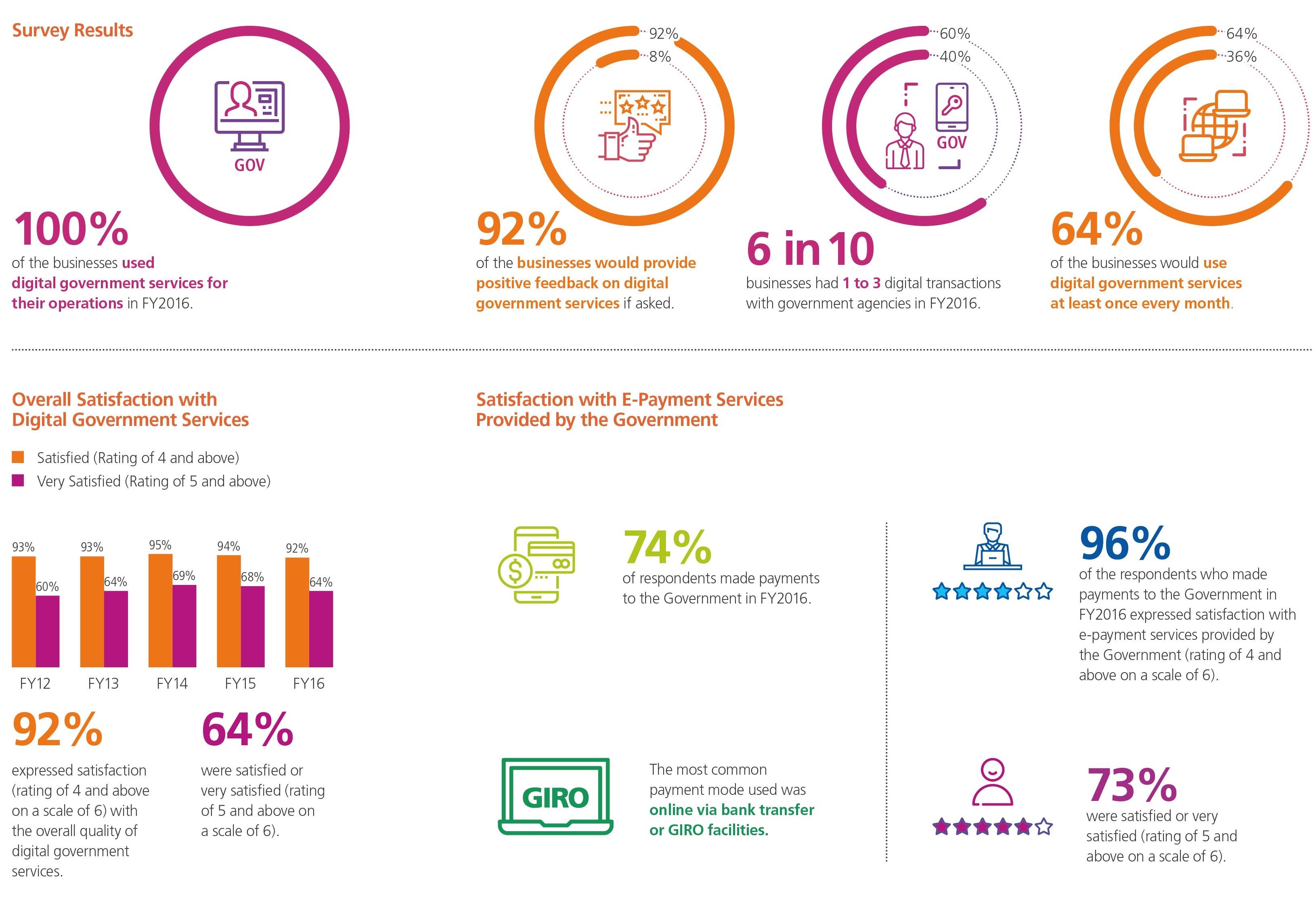 Digital Government Perception Survey 2017 Business