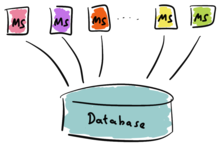 Microservices with a single database