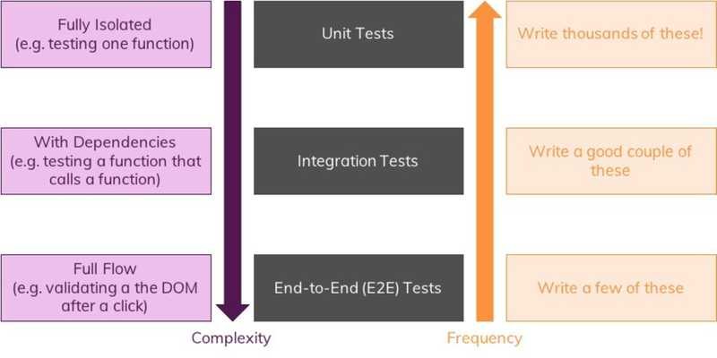 You got three kinds of tests with different complexity (see below).