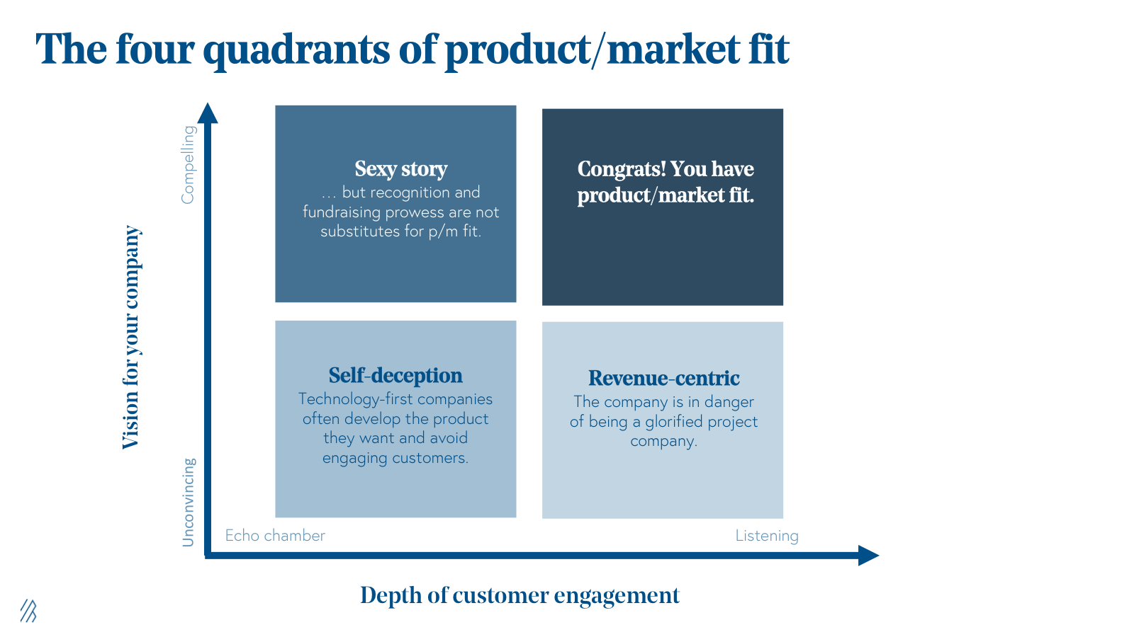 the four quadrants of product market fit