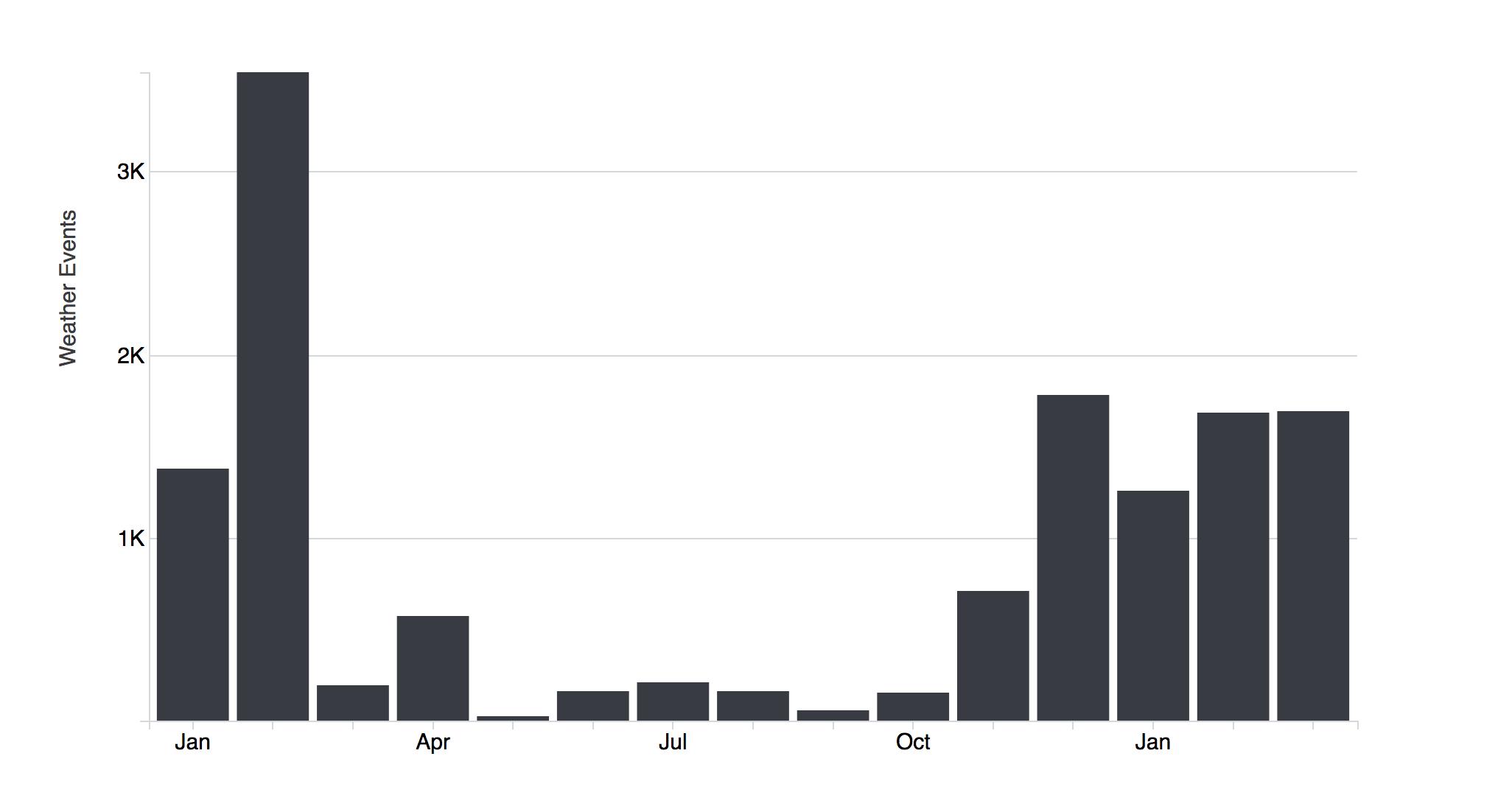 Dremio and D3 tutorial - d3 alternate bar graph
