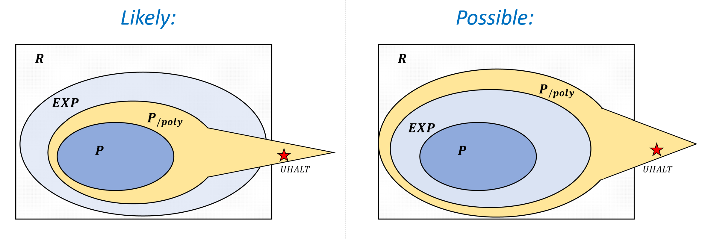 12.10: Relations between \mathbf{P}, \mathbf{EXP}, and \mathbf{P_{/poly}}. It is known that \mathbf{P} \subseteq \mathbf{EXP}, \mathbf{P} \subseteq \mathbf{P_{/poly}} and that \mathbf{P_{/poly}} contains uncomputable functions (which in particular are outside of \mathbf{EXP}). It is not known whether or not \mathbf{EXP} \subseteq \mathbf{P_{/poly}} though it is believed that \mathbf{EXP} \not\subseteq \mathbf{P_{/poly}}.