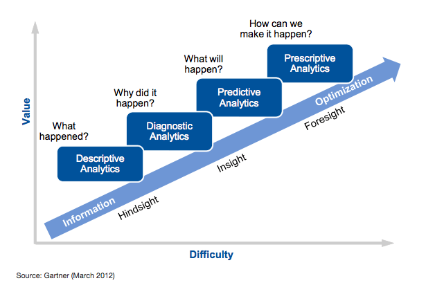 Gartner Learning Analytics Model