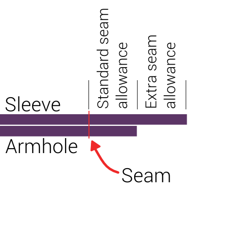 Aligning the fabric for a flat-felled seam
