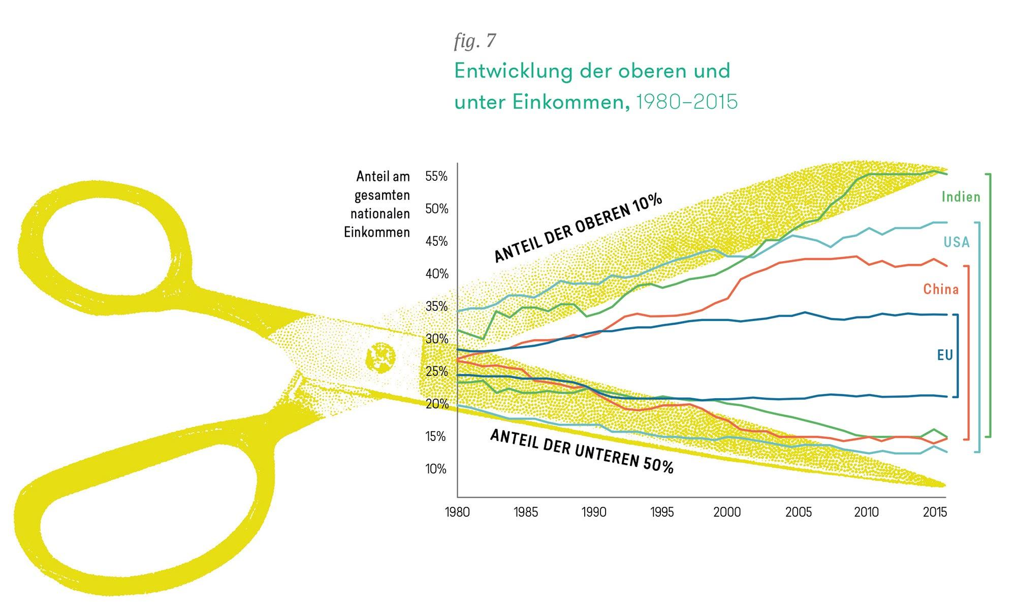 Entwicklung der oberen und unter Einkommen, 1980 – 2015