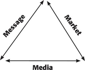 Dan Kennedy's Results Triangle