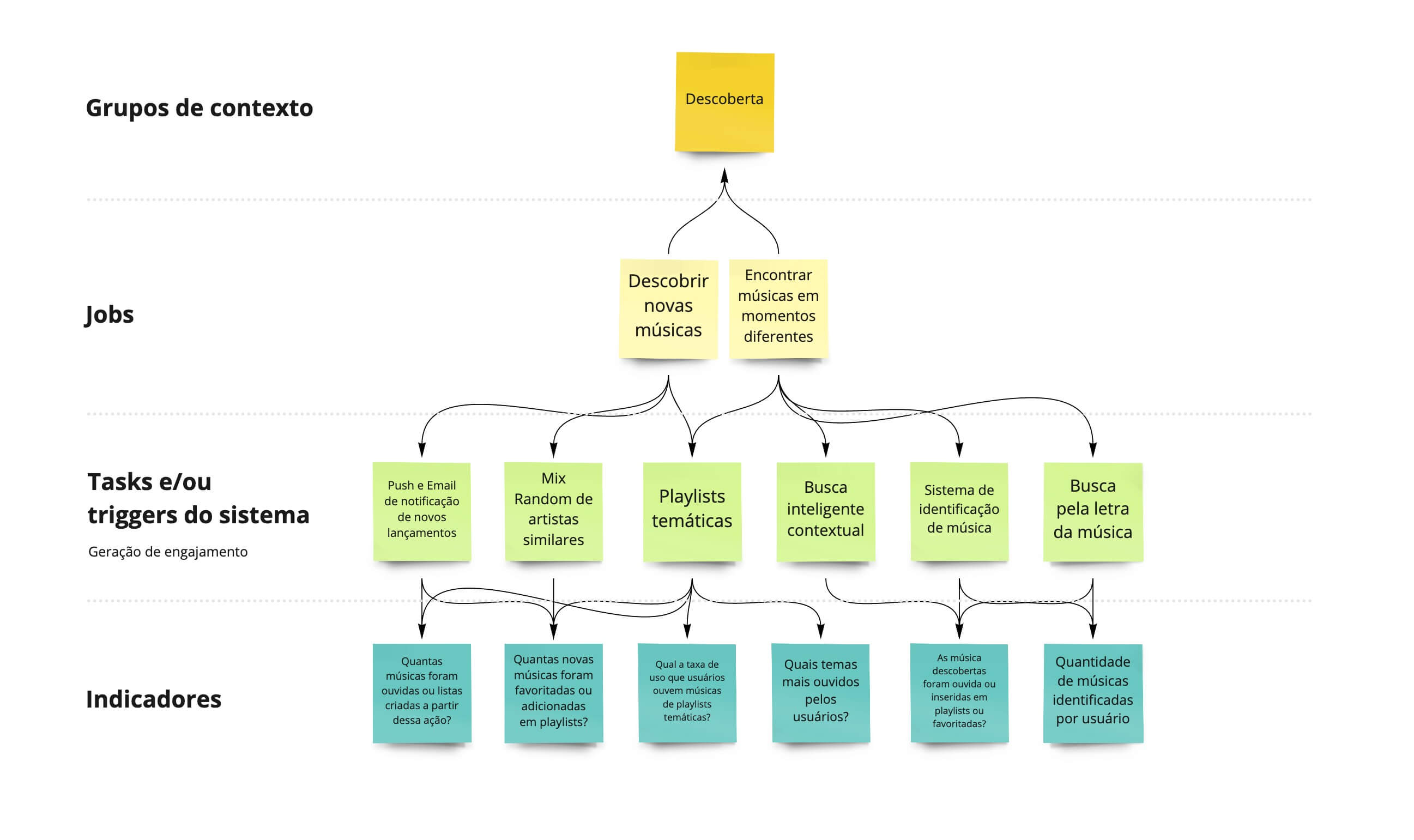 Hierarquia de engajamento com métricas e missão de empresa