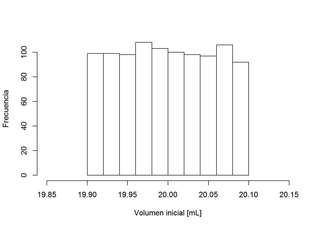 Histograma de los valores simulados de volumen inicial [mL]