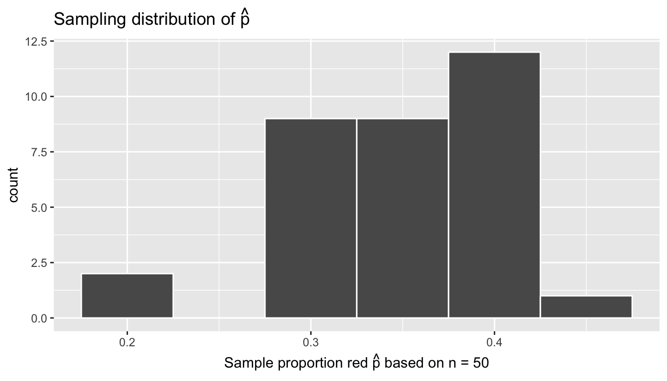 Sampling distribution of 33 sample proportions based on 33 tactile samples with n=50