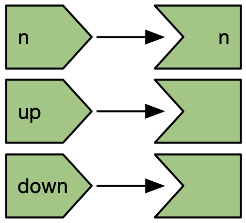The reactive graph does not capture connections from observers to input values