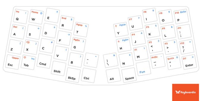 Keyboardio Atreus default layout