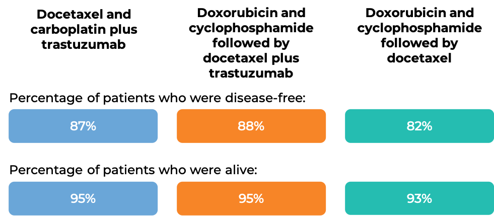 Results of Docetaxel + Carboplatin + Trastuzumab vs. Doxorubicin + Cyclophosphamide followed by Docetaxel + Trastuzumab vs. Doxorubicin + Cyclophosphamide followed by Docetaxel alone (diagram)