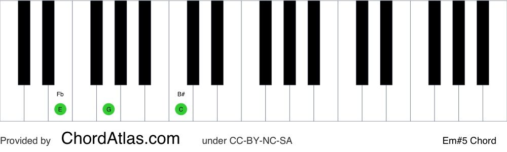 Piano chord chart for the E minor augmented chord (Em#5). The notes E, G and B# are highlighted.