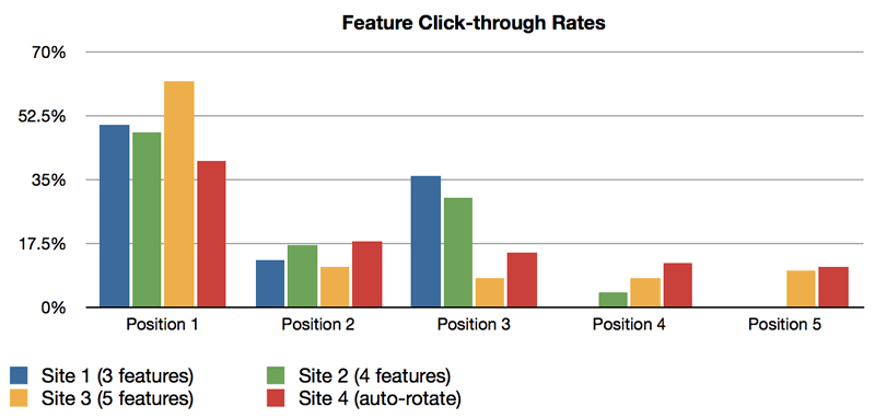 Feature Click-through Rates for four ND properties