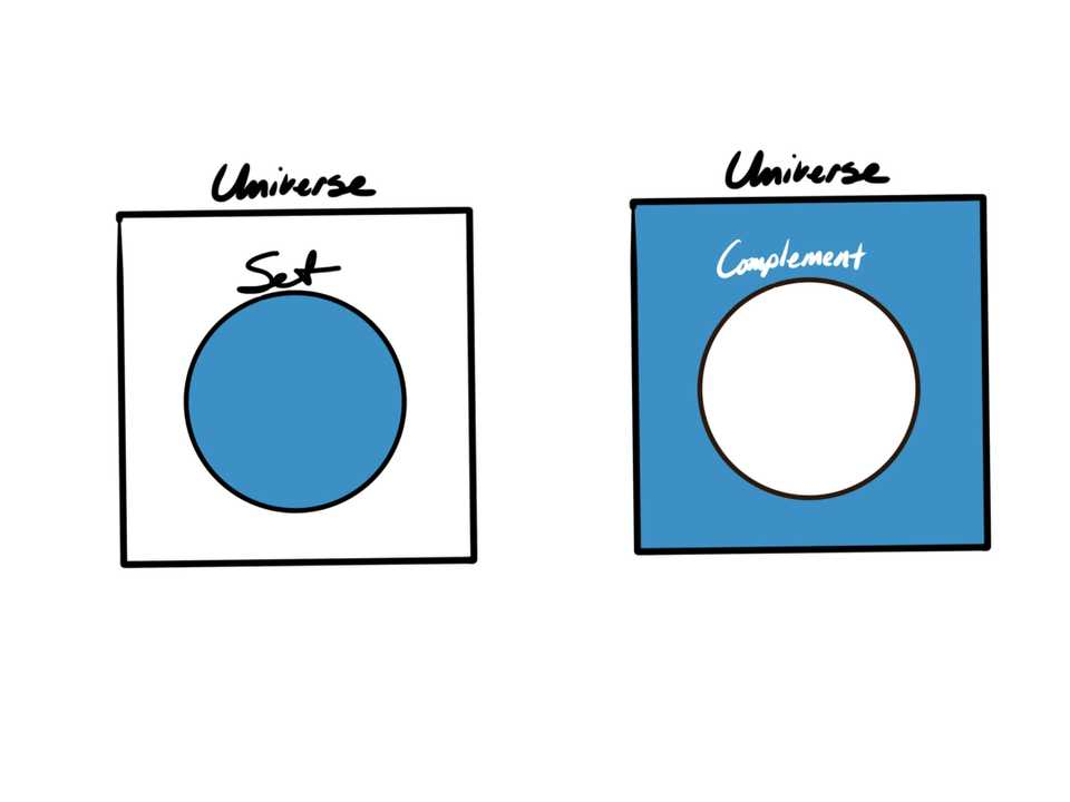 Two adjacent universe squares with the same circle as a set inside each. In the first, the set is colored in, in the second, everything in the universe except for the set is colored in