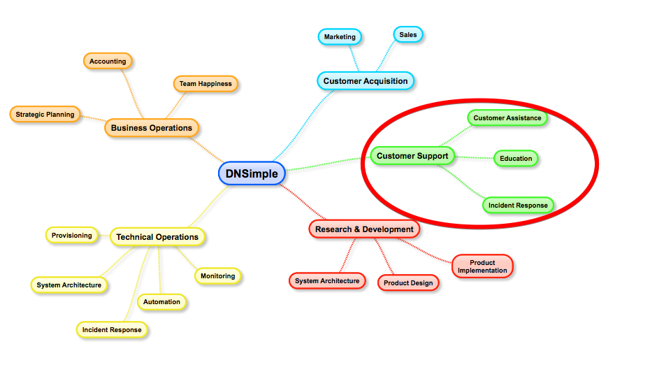 DNSimple Functional Diagram, Customer Support