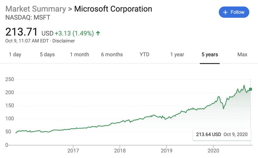 Microsoft stock since 2015
