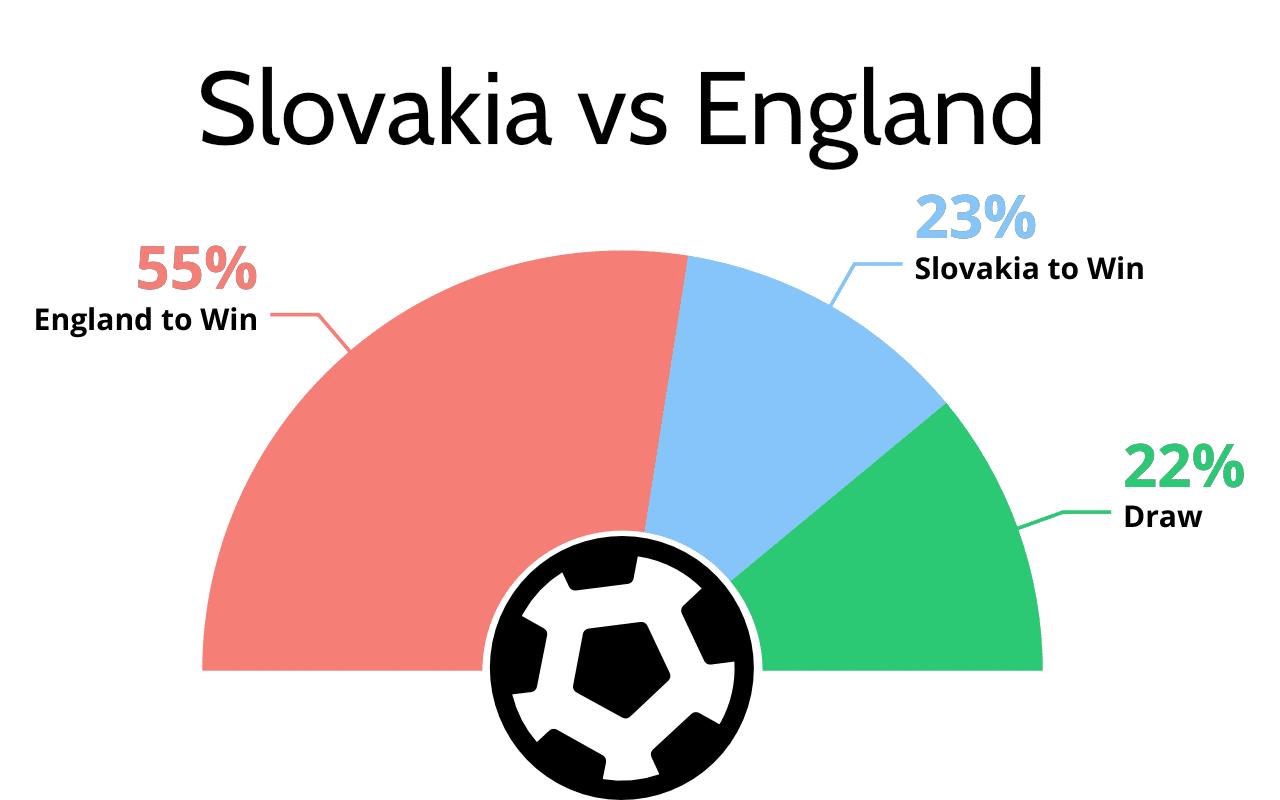 Slovakia vs England football tips and prediction