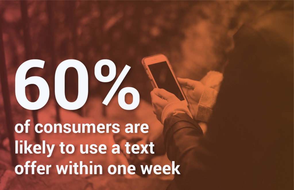 60% of Consumers Are Likely to Use a Text Offer Within One Week