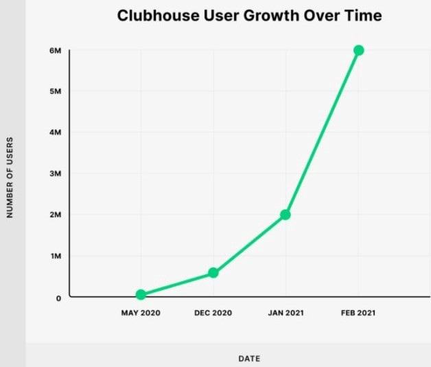 Clubhouse User Growth