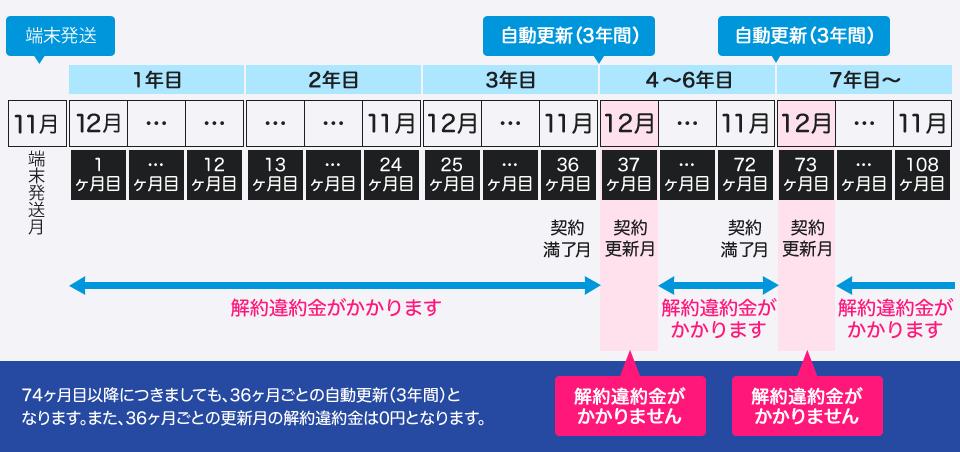 解約のタイミングに関する図